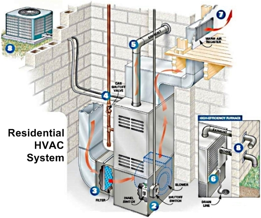 home air conditioning diagram. hvac-heat-air-system-diagram home air conditioning diagram d