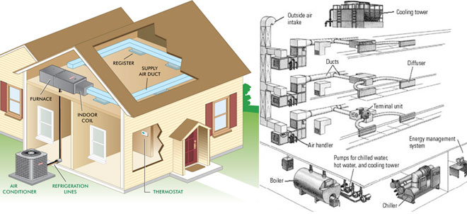 Air Conditioning Services So Cal Plumbing Heating And